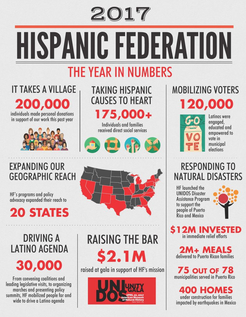 Infographic: Hispanic Federation 2017 Year in Numbers